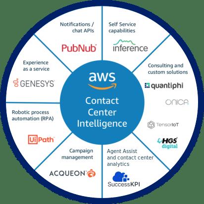 AWS_CCintelligence